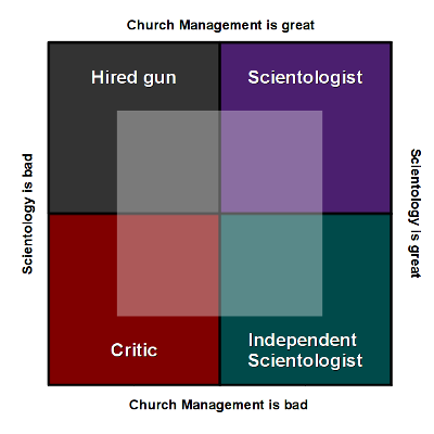 Scientology Matrix
