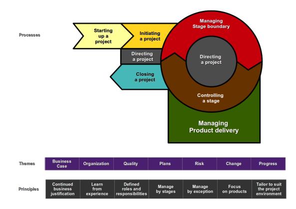 ProjectManagementcom  Deliverables