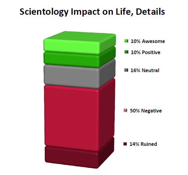 Scientology-Impact-on-Life-Details
