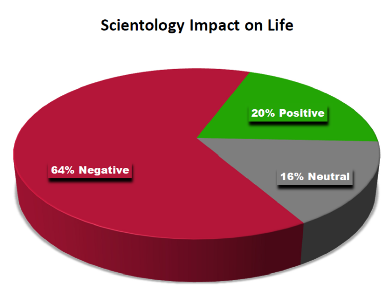 Scientology-Impact-on-Life
