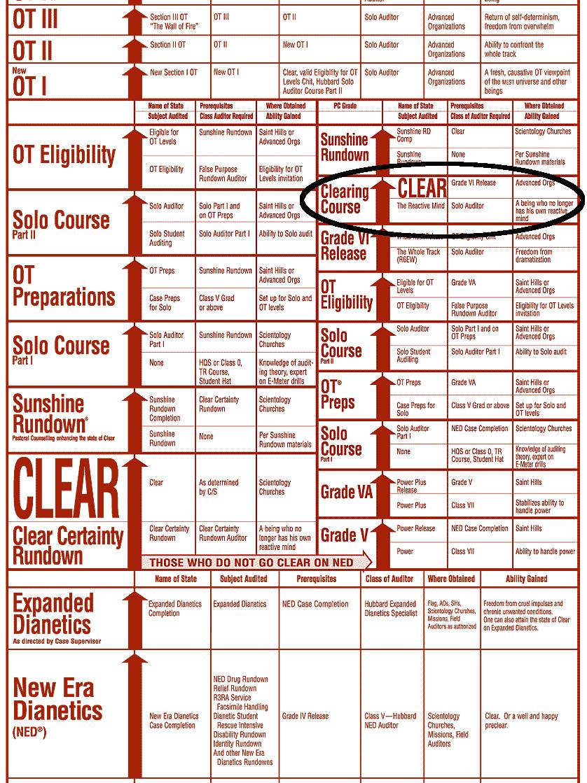 wikileaks scientology ot levels pdf