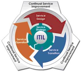 The cult of ITIL (1/2)