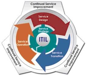 ITIL-V3