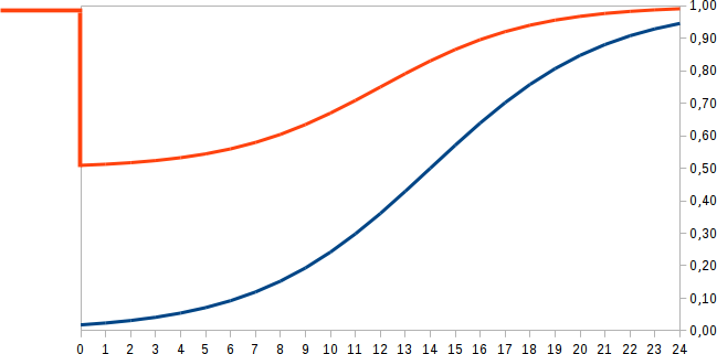 comparison_curves