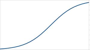 sigmoid_curve