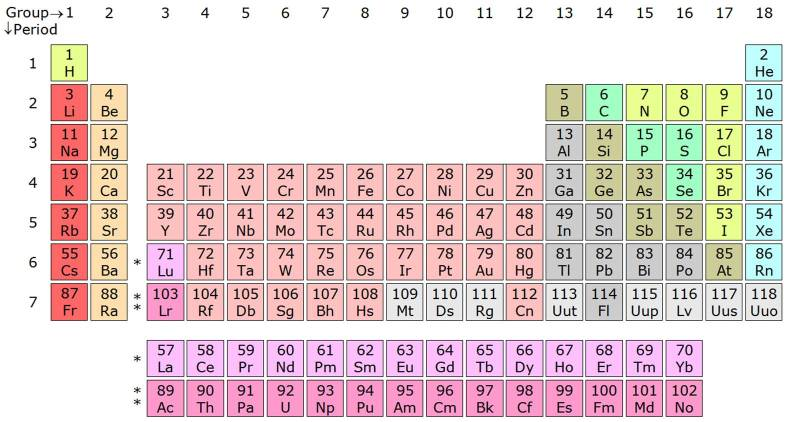 14LaAc_periodic_table_IIb
